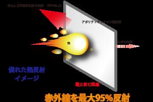 アポリテック反射イメージ
